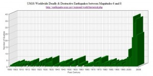 Increase In Major Deadly And Destructive Earthquakes Around The World